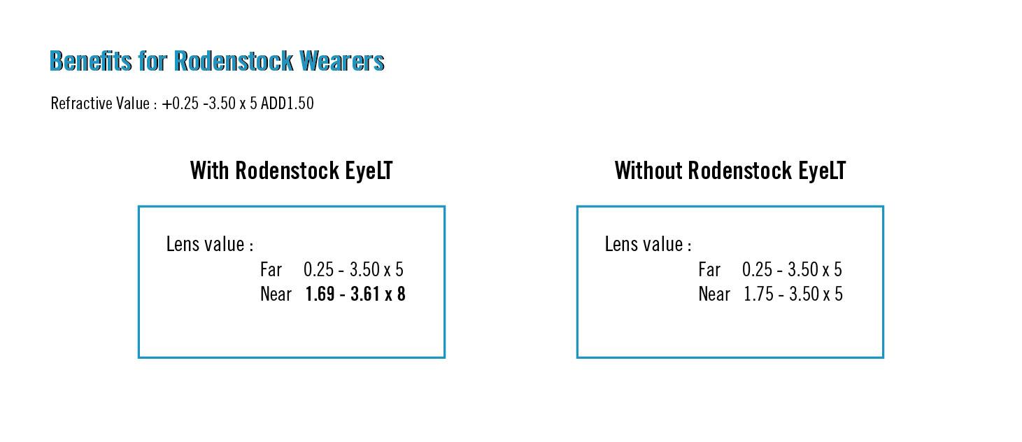 Rodenstock Eye Lens Technology