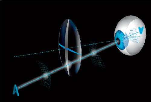 Rodenstock Geometric Optics