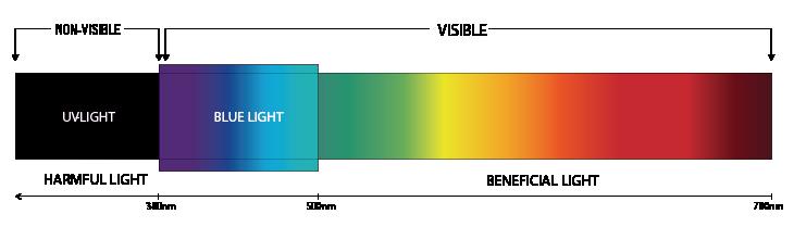 Rodenstock Light Spectrum